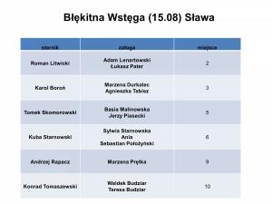 VII Otwarty Turniej Letni Jacht Klubu Wrocław30