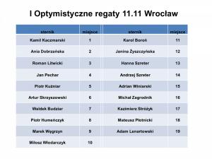 VII Otwarty Turniej Letni Jacht Klubu Wrocław51